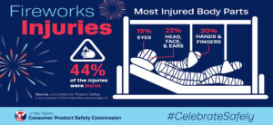 CPSC Infographic on Fireworks injuries